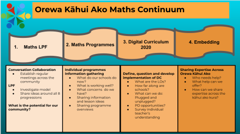 Maths continuum