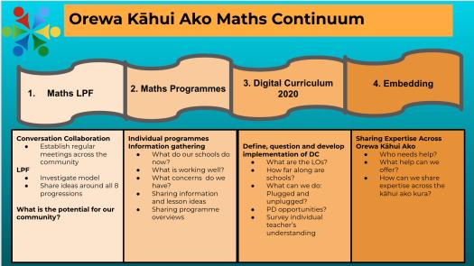 Maths continuum